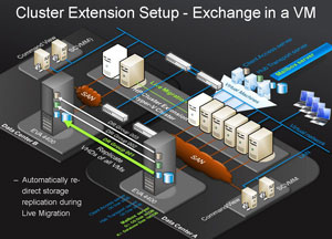 HP StorageWorks Cluster Extension for EVA