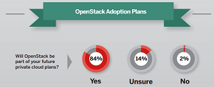 IDC report shows wider planned OpenStack adoption