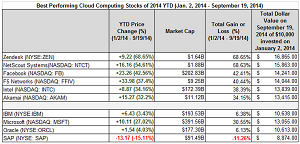 The Forbes list of best-performing cloud computing stocks YTD 2014.