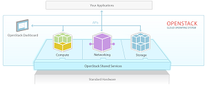 The OpenStack OS