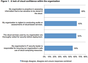 IT and security pros show little trust in their organizations' security practices.