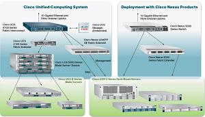 The Cisco Unified Computing System.