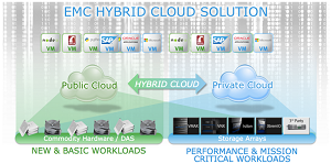 The EMC hybrid cloud vision
