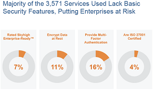 Cloud service enterprise security risk factors