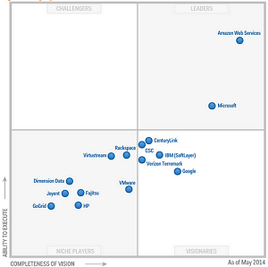 Gartner 2014 Magic Quadrant IaaS report
