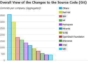 Red Hat leads individual contributors to the open source OpenStack project.