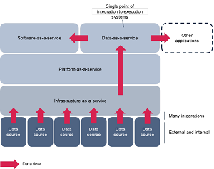 DaaS in the as-a-service stack: data abstracted from application.