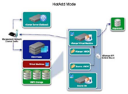 The process for configuring vRanger for HotAdd.