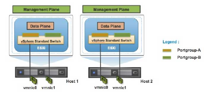 vSphere virtual switches have two logical sections, the data plane where actual packets switching, filtering and tagging is implemented and the management plane, where admins configure the data plane.