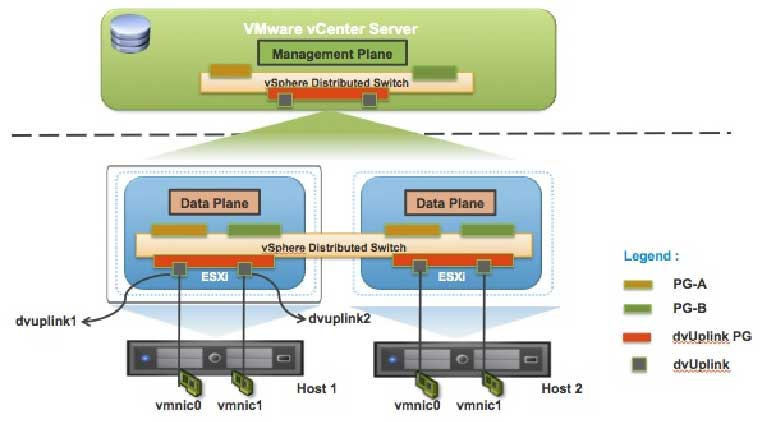 The data plane remains local to each host, but the management plane is centralized, with vCenter Server acting as the central control point for all parameter configurations.