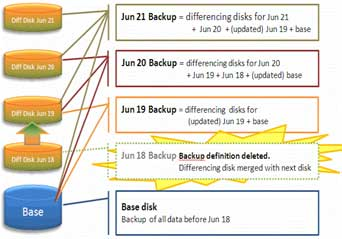 difference disk merges with next backup