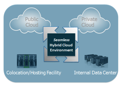 The hybrid cloud operating model.