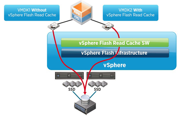 The vSphere Flash Read Cache allows for virtual disks to maintain a cache on higher performing non-rotational storage. Image reproduced from VMware.