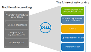 The Dell open networking vision
