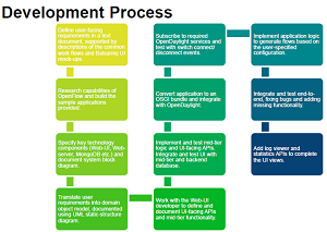 The SampleTap development process