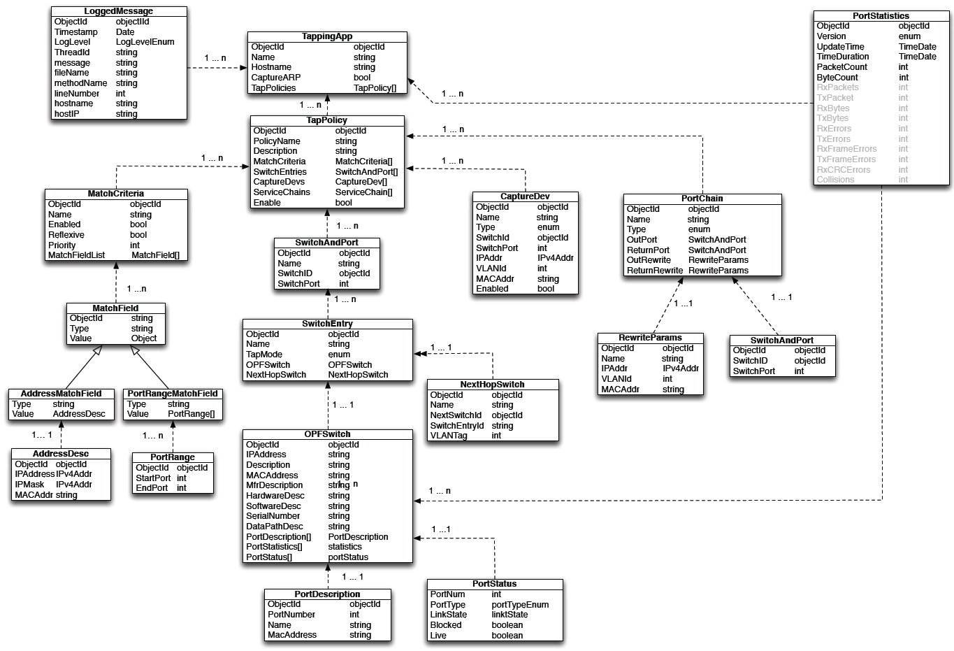 Building a software defined networking tapping application the sampletap uml diagram baditri Images