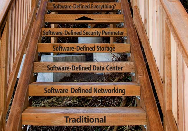 Software Defined Everything Seed of Software-defined