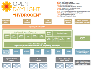 The OpenDaylight Hydrogen release