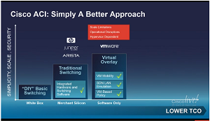 Cisco Champions a Better Approach to SDN