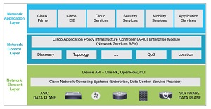 The CISCO ONE network architecture.