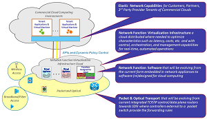 High-level cloud networking architecture.