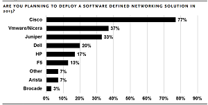 SDN vendors of choice