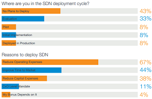 Where are you with SDN, and why?