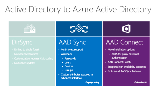Microsoft Working to Sync Local and Azure Active Directory Services