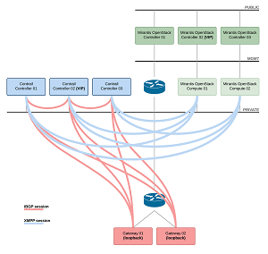 Logical Connectivity Map of Juniper Contrail Networking Integrated to OpenStack