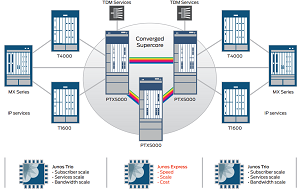 Juniper Says Converged Supercore Architecture Combines Service-Rich Universal Edge with Cost-Efficient Core Transport.