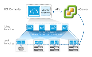 ig Cloud Fabric with vSphere Integration