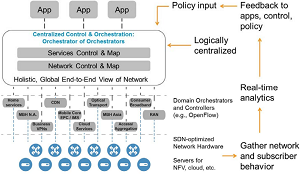 The SDN/NFV Architectural Roadmap for 2020 and Beyond