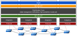 ONOS Distributed Architecture