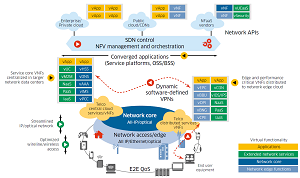 Future Architecture of the Carrier Network Enabled by SDN and NFV