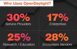 Who's Using OpenDaylight?