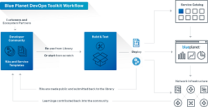 Blue Planet DevOps Toolkit Workflow