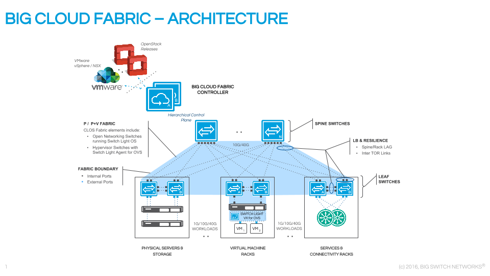 Big Switch Adds Use Cases to SDN Fabric -- Virtualization Review