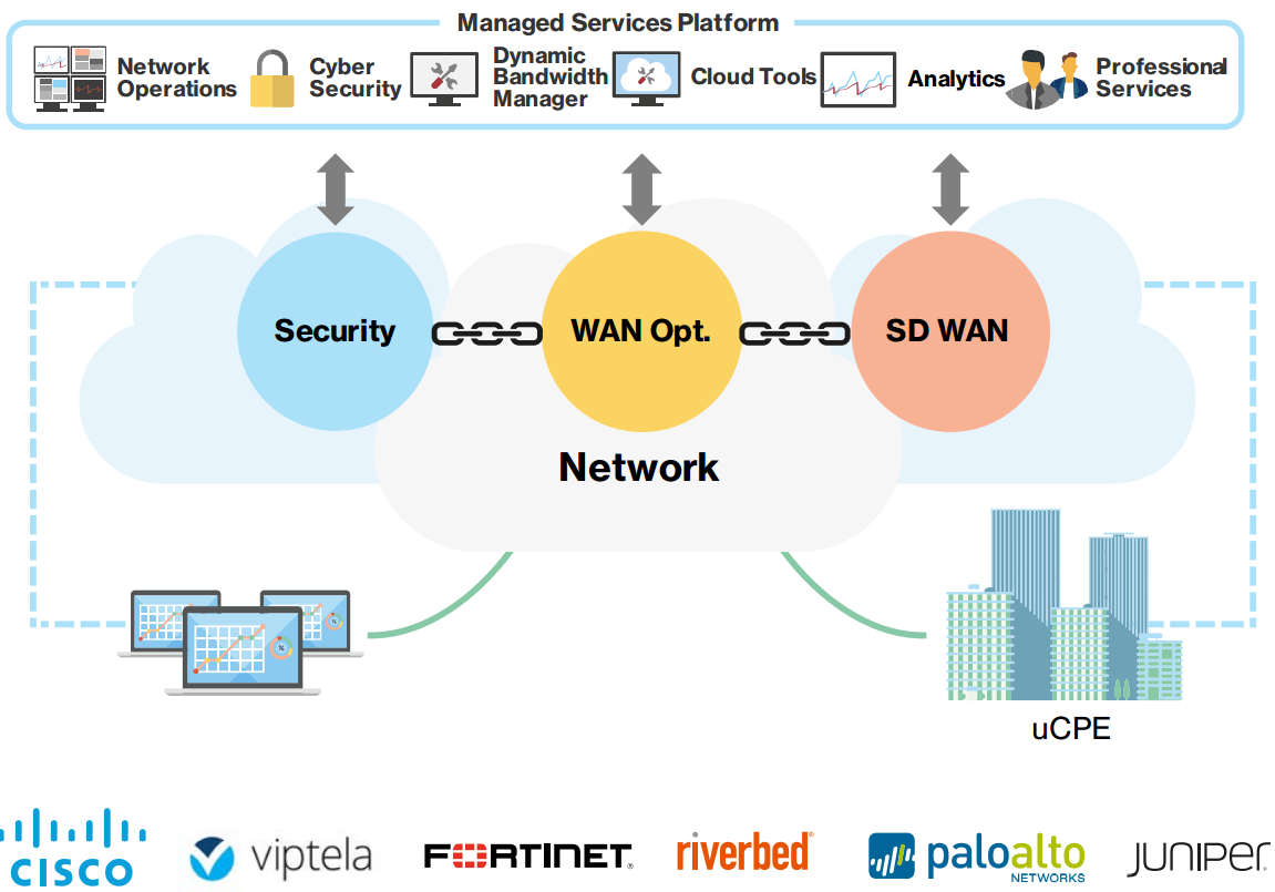 New Verizon Virtual Network Services Leverage SDN, NFV -- Virtualization  Review