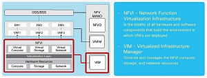 ETSI NFV Reference Architecture