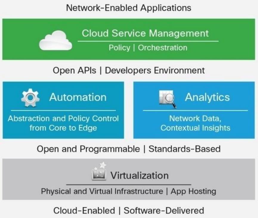 Cisco Announces NFV Hardware, Perimeter Virtualization