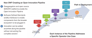 The ONF's Open Innovation Pipeline