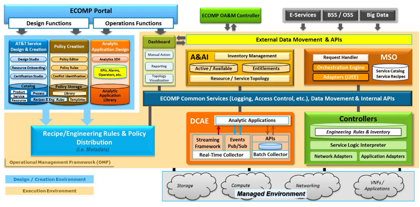 Sdnnfv Centric Open Network Automation Platform Debuts