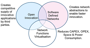 NFV and SDN