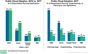 Public Cloud Adoption Trends
