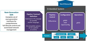 Next-Generation SDN Interfaces