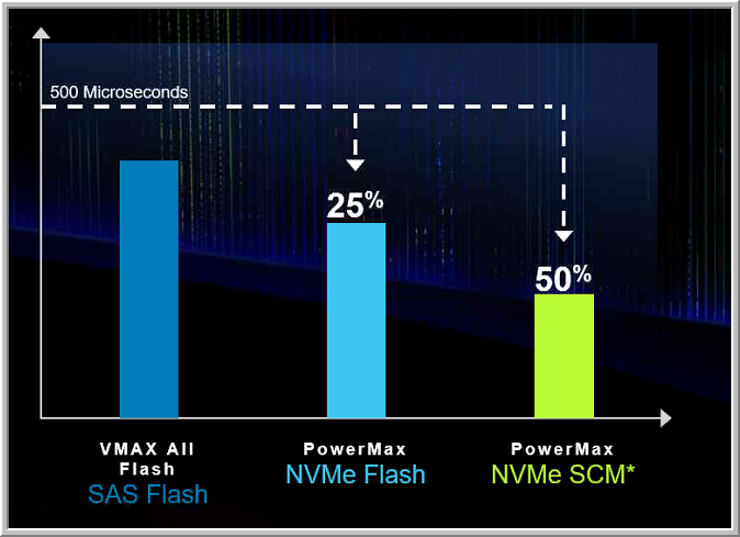 Dell Unveils New PowerMax Scale-Out Storage Solution and R940xa and