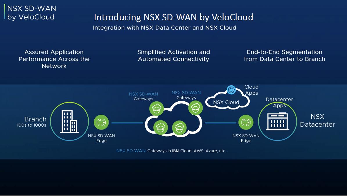 Enhanced NSX Portfolio Powers New VMware Virtual Cloud