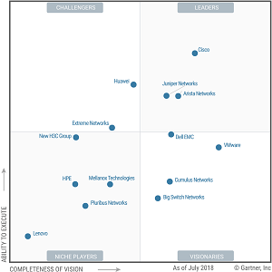 Gartner July Magic Quadrant Report on Datacenter Networking