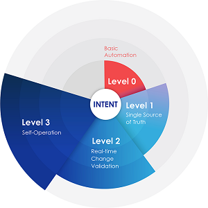Apstra's IBN Maturity Model