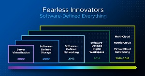 VMware's Focus on Sofware-Defined Everything